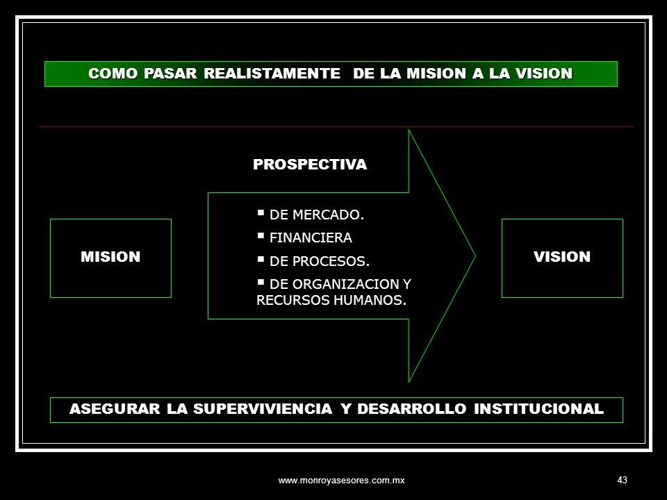 www.monroyasesores.com.mx43 COMO PASAR REALISTAMENTE DE LA MISION A LA VISION MISION DE MERCADO. FINANCIERA DE PROCESOS. DE ORGANIZACION Y RECURSOS HU