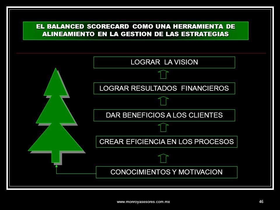 www.monroyasesores.com.mx46 LOGRAR RESULTADOS FINANCIEROS LOGRAR LA VISION DAR BENEFICIOS A LOS CLIENTES CREAR EFICIENCIA EN LOS PROCESOS CONOCIMIENTO