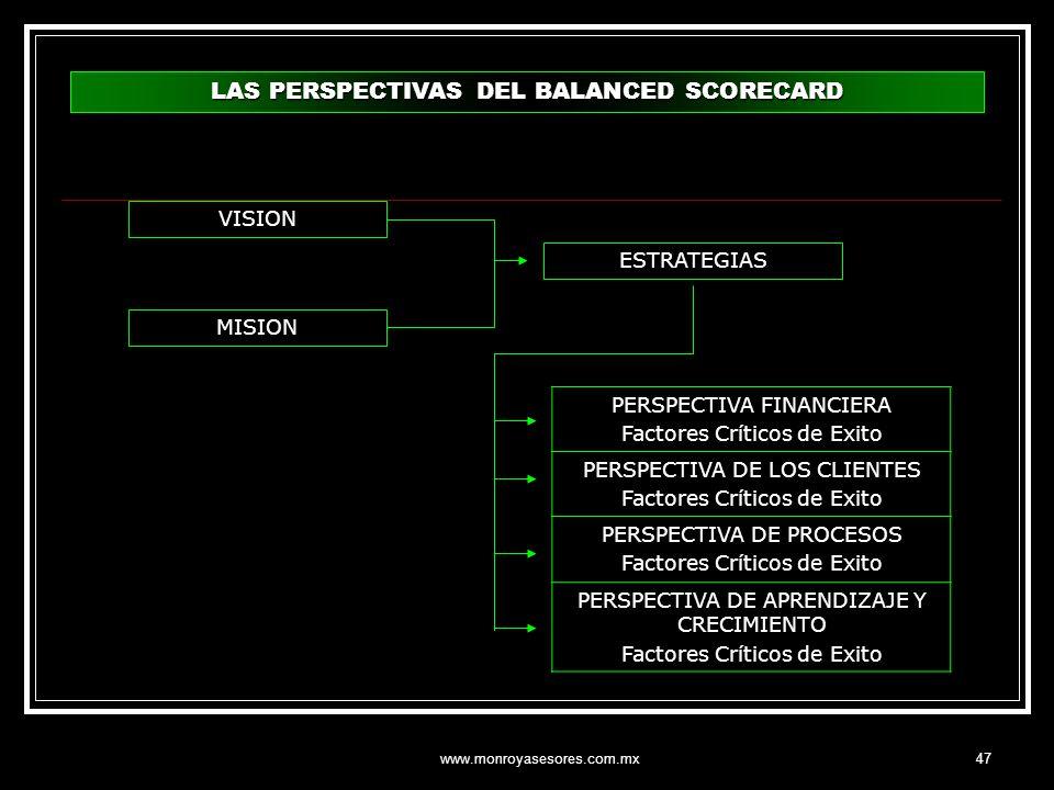 www.monroyasesores.com.mx47 LAS PERSPECTIVAS DEL BALANCED SCORECARD VISION MISION ESTRATEGIAS PERSPECTIVA FINANCIERA Factores Críticos de Exito PERSPE