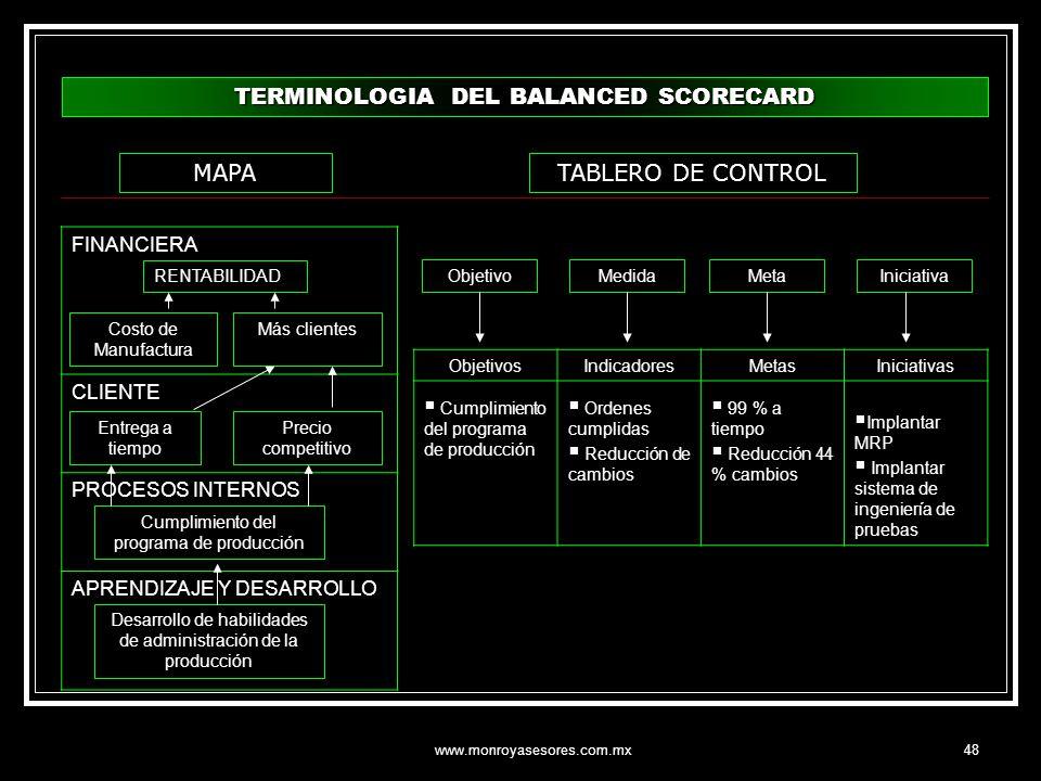 www.monroyasesores.com.mx48 FINANCIERA CLIENTE PROCESOS INTERNOS APRENDIZAJE Y DESARROLLO ObjetivosIndicadoresMetasIniciativas Cumplimiento del progra