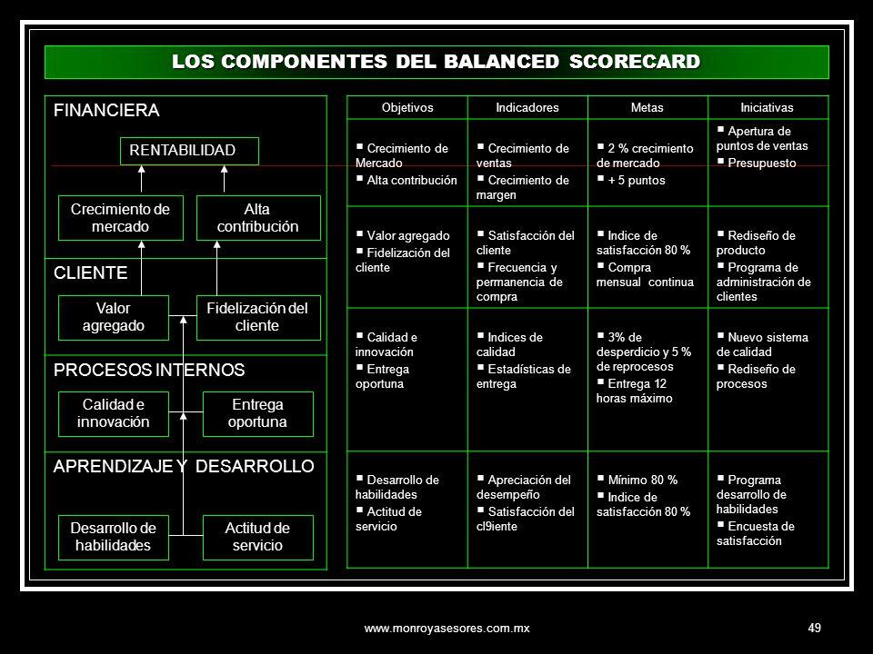 www.monroyasesores.com.mx49 FINANCIERA CLIENTE PROCESOS INTERNOS APRENDIZAJE Y DESARROLLO ObjetivosIndicadoresMetasIniciativas Crecimiento de Mercado