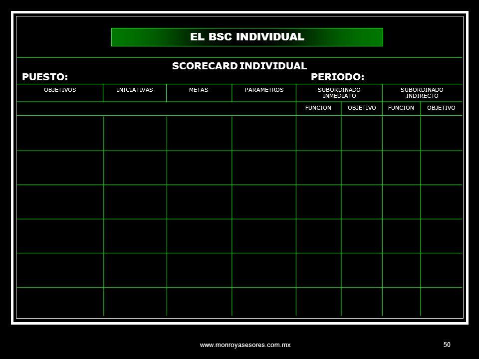 www.monroyasesores.com.mx50 SCORECARD INDIVIDUAL PUESTO: PERIODO: OBJETIVOSINICIATIVASMETASPARAMETROSSUBORDINADO INMEDIATO SUBORDINADO INDIRECTO FUNCI
