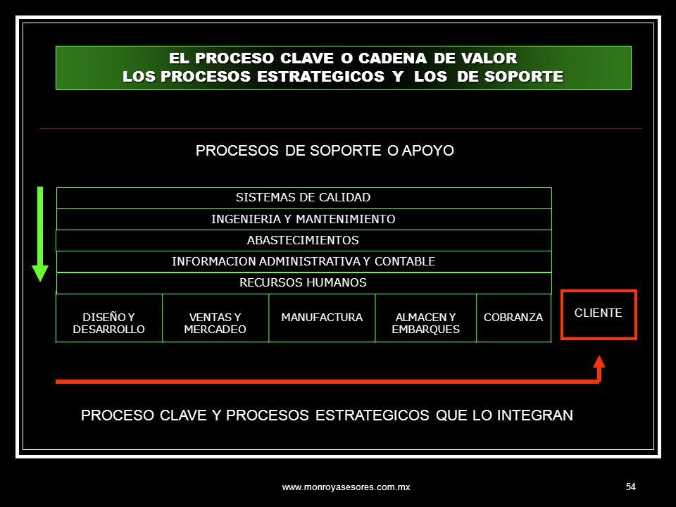 www.monroyasesores.com.mx54 DISEÑO Y DESARROLLO VENTAS Y MERCADEO MANUFACTURAALMACEN Y EMBARQUES COBRANZA PROCESO CLAVE Y PROCESOS ESTRATEGICOS QUE LO