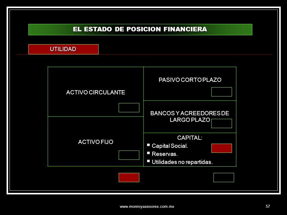 www.monroyasesores.com.mx57 EL ESTADO DE POSICION FINANCIERA ACTIVO CIRCULANTE ACTIVO FIJO PASIVO CORTO PLAZO BANCOS Y ACREEDORES DE LARGO PLAZO CAPIT