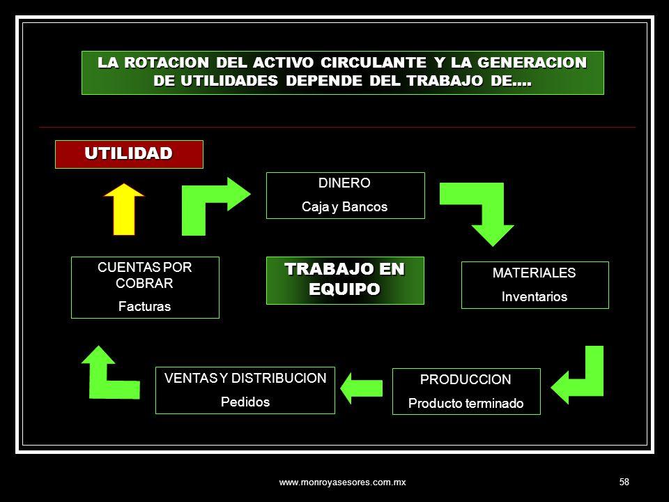www.monroyasesores.com.mx58 LA ROTACION DEL ACTIVO CIRCULANTE Y LA GENERACION DE UTILIDADES DEPENDE DEL TRABAJO DE…. DINERO Caja y Bancos MATERIALES I