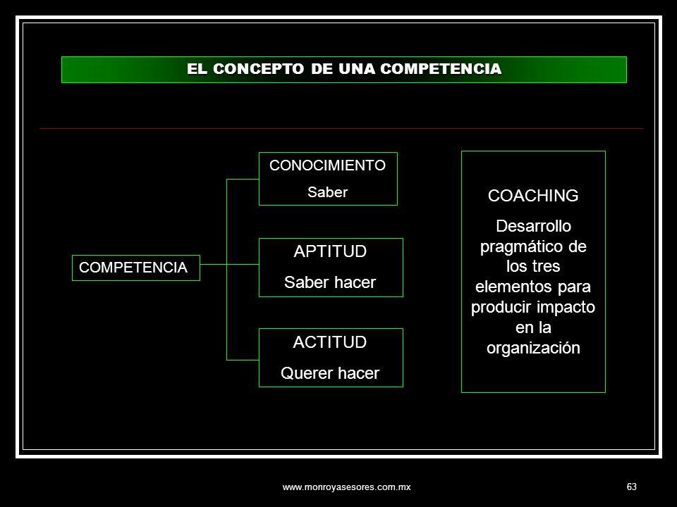 www.monroyasesores.com.mx63 EL CONCEPTO DE UNA COMPETENCIA COMPETENCIA CONOCIMIENTO Saber APTITUD Saber hacer ACTITUD Querer hacer COACHING Desarrollo