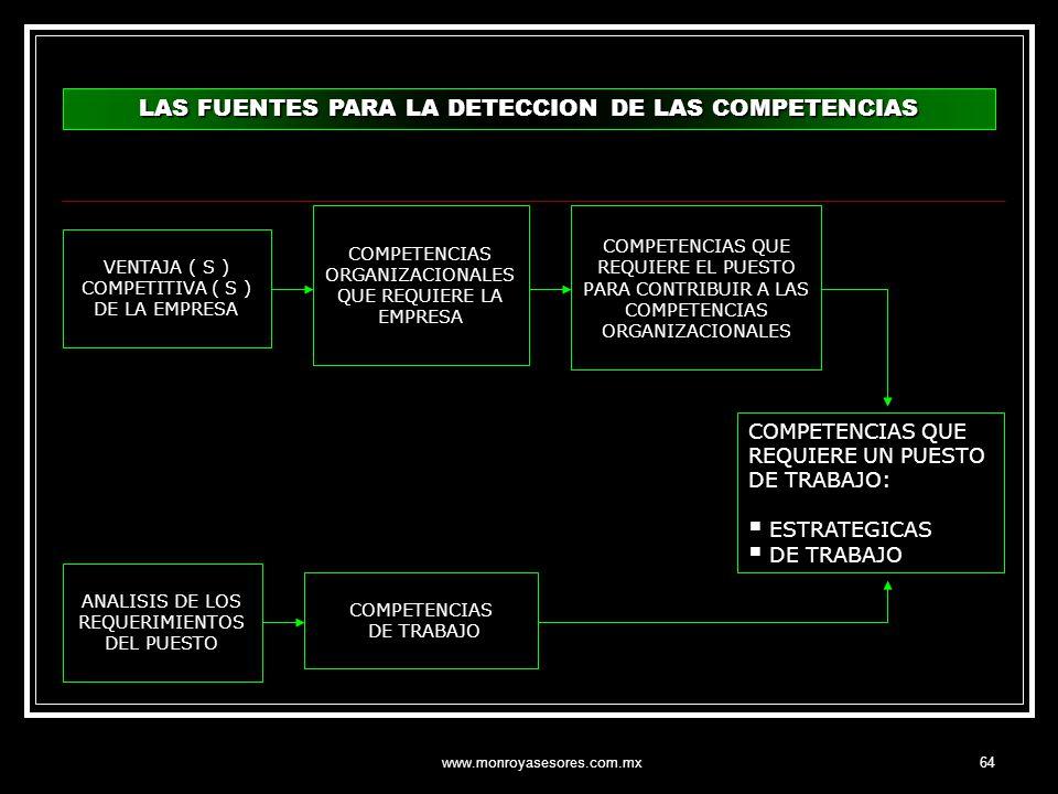 www.monroyasesores.com.mx64 LAS FUENTES PARA LA DETECCION DE LAS COMPETENCIAS VENTAJA ( S ) COMPETITIVA ( S ) DE LA EMPRESA COMPETENCIAS ORGANIZACIONA