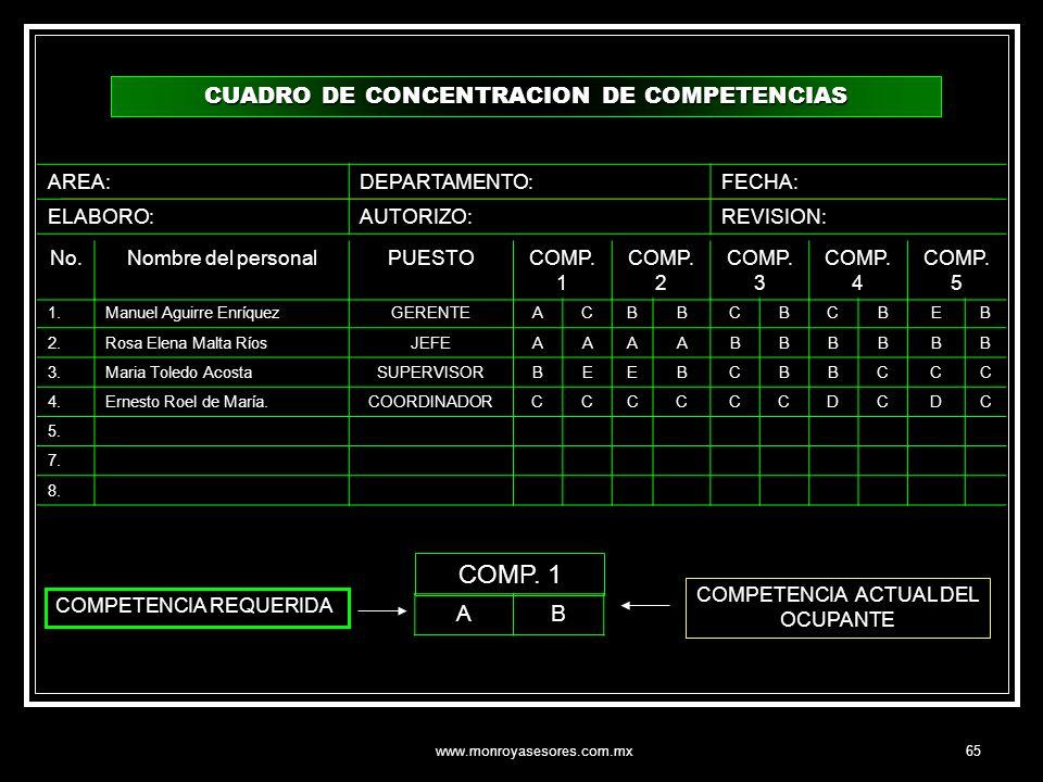 www.monroyasesores.com.mx65 CUADRO DE CONCENTRACION DE COMPETENCIAS No.Nombre del personalPUESTOCOMP. 1 COMP. 2 COMP. 3 COMP. 4 COMP. 5 1.Manuel Aguir