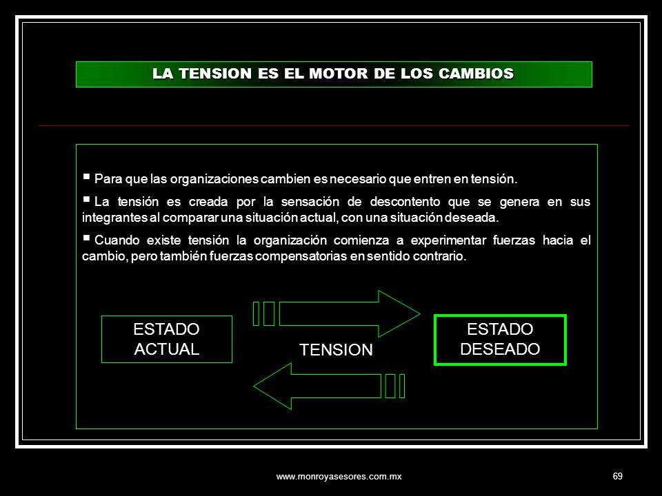 www.monroyasesores.com.mx69 LA TENSION ES EL MOTOR DE LOS CAMBIOS Para que las organizaciones cambien es necesario que entren en tensión. La tensión e