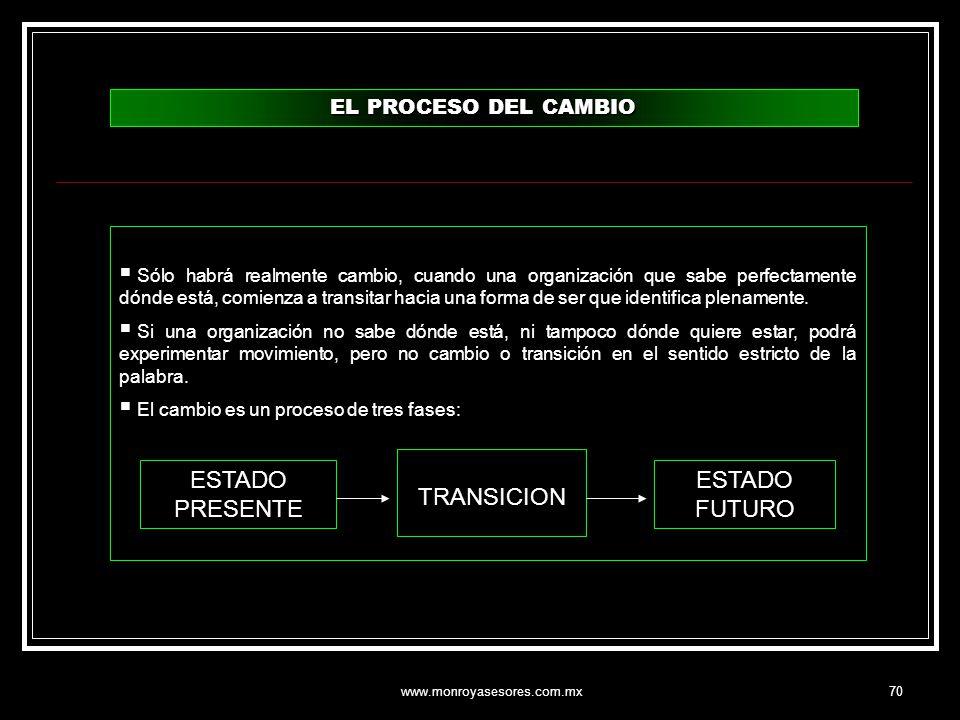 www.monroyasesores.com.mx70 EL PROCESO DEL CAMBIO Sólo habrá realmente cambio, cuando una organización que sabe perfectamente dónde está, comienza a t