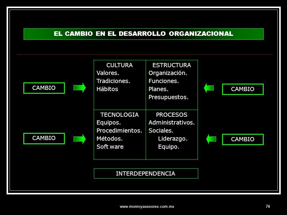 www.monroyasesores.com.mx74 EL CAMBIO EN EL DESARROLLO ORGANIZACIONAL INTERDEPENDENCIA CAMBIO CULTURA Valores. Tradiciones. Hábitos ESTRUCTURA Organiz