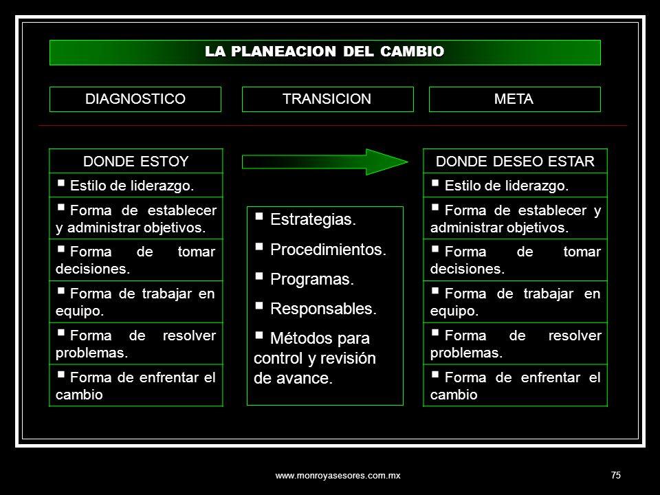 www.monroyasesores.com.mx75 LA PLANEACION DEL CAMBIO DONDE ESTOY Estilo de liderazgo. Forma de establecer y administrar objetivos. Forma de tomar deci