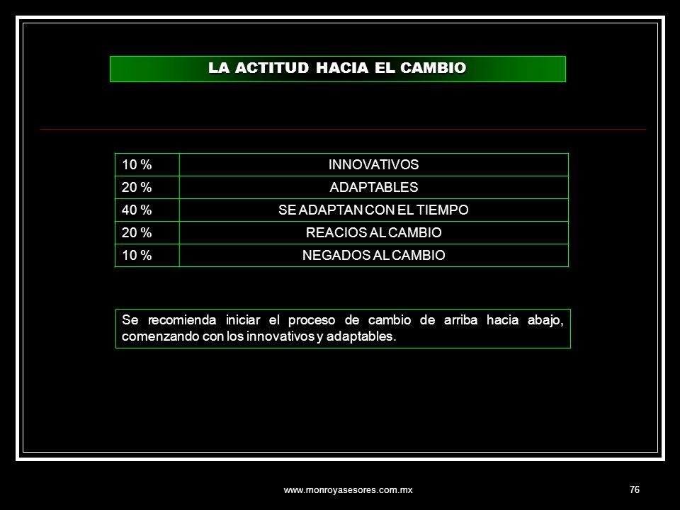 www.monroyasesores.com.mx76 LA ACTITUD HACIA EL CAMBIO 10 %INNOVATIVOS 20 %ADAPTABLES 40 %SE ADAPTAN CON EL TIEMPO 20 %REACIOS AL CAMBIO 10 %NEGADOS A