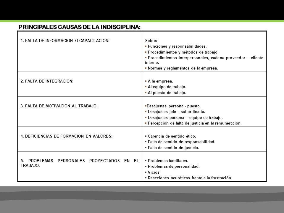 1.FALTA DE INFORMACION O CAPACITACION:Sobre: Funciones y responsabilidades.
