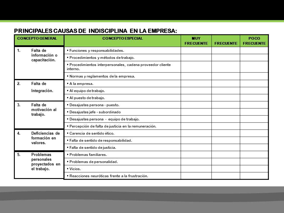 PRINCIPALES CAUSAS DE INDISCIPLINA EN LA EMPRESA: CONCEPTO ESPECIALMUY FRECUENTE POCO FRECUENTE Funciones y responsabilidades.