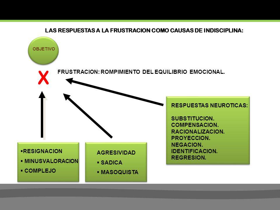 OBJETIVO X FRUSTRACION: ROMPIMIENTO DEL EQUILIBRIO EMOCIONAL.