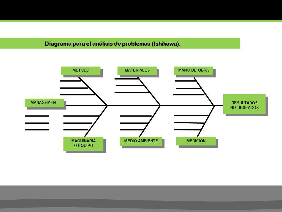 RESULTADOS NO DESEADOS RESULTADOS NO DESEADOS METODO MATERIALES MANO DE OBRA MANAGEMENT MAQUINARIA O EQUIPO MAQUINARIA O EQUIPO MEDIO AMBIENTE MEDICION Diagrama para el análisis de problemas (Ishikawa).