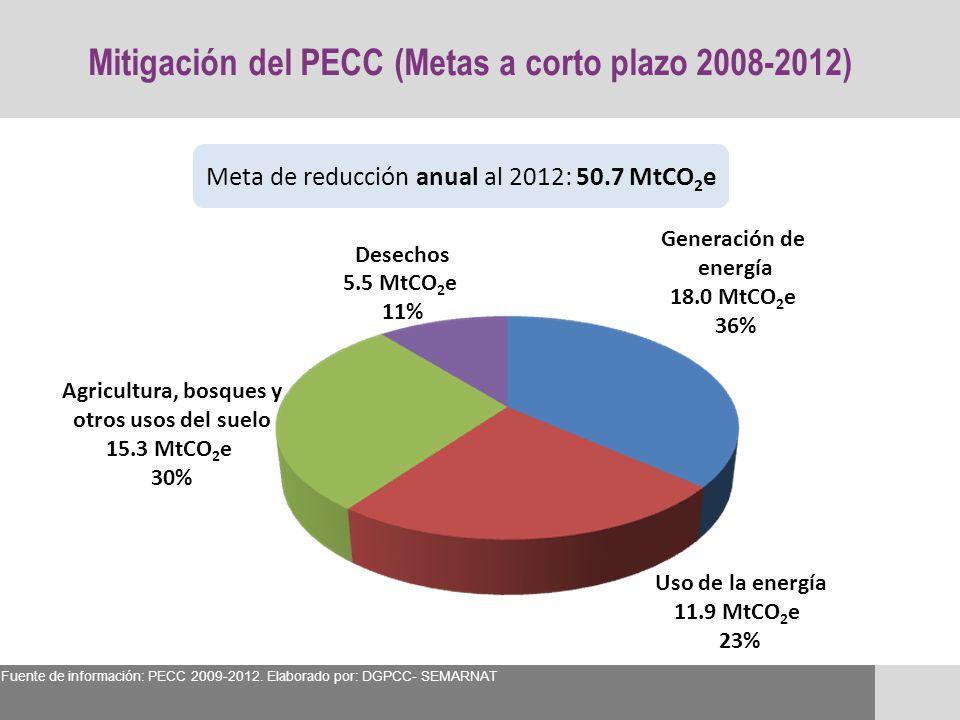 Generación de energía 18.0 MtCO 2 e 36% Uso de la energía 11.9 MtCO 2 e 23% Agricultura, bosques y otros usos del suelo 15.3 MtCO 2 e 30% Desechos 5.5