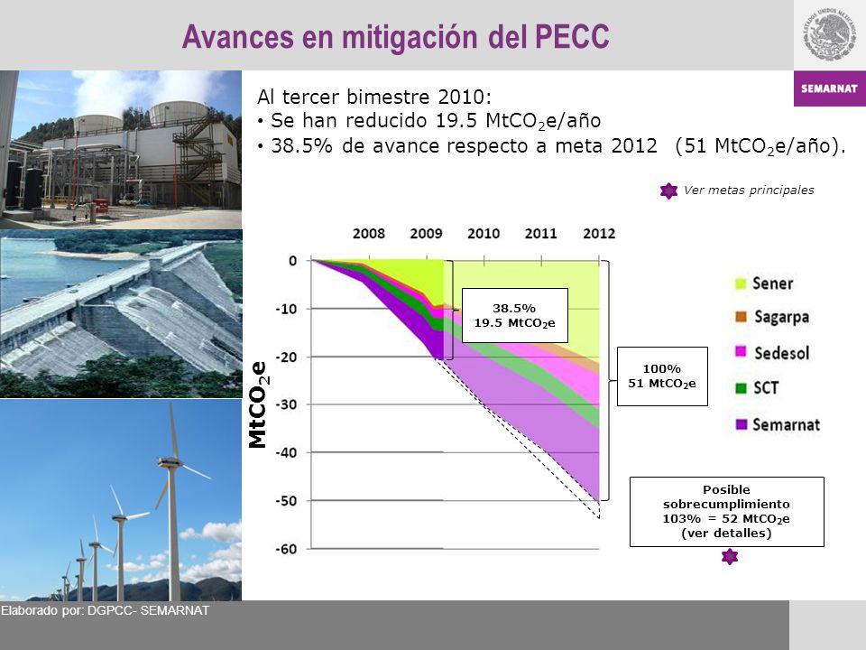 Avances en mitigación del PECC Al tercer bimestre 2010: Se han reducido 19.5 MtCO 2 e/año 38.5% de avance respecto a meta 2012 (51 MtCO 2 e/año). Ver