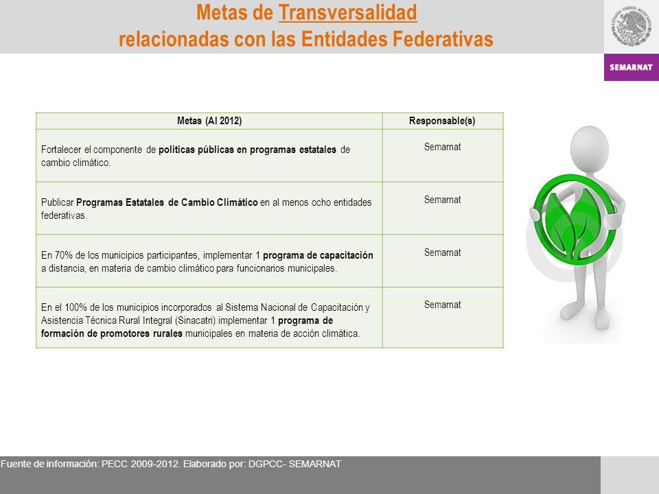Metas de Transversalidad relacionadas con las Entidades Federativas Metas (Al 2012)Responsable(s) Fortalecer el componente de políticas públicas en pr