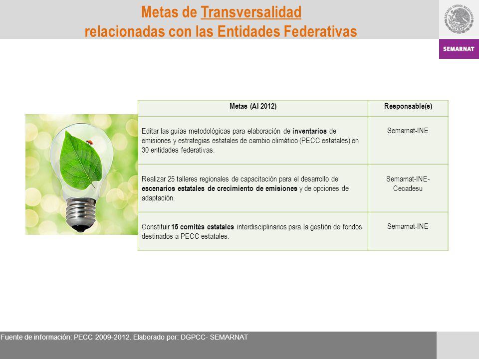 Metas (Al 2012)Responsable(s) Editar las guías metodológicas para elaboración de inventarios de emisiones y estrategias estatales de cambio climático