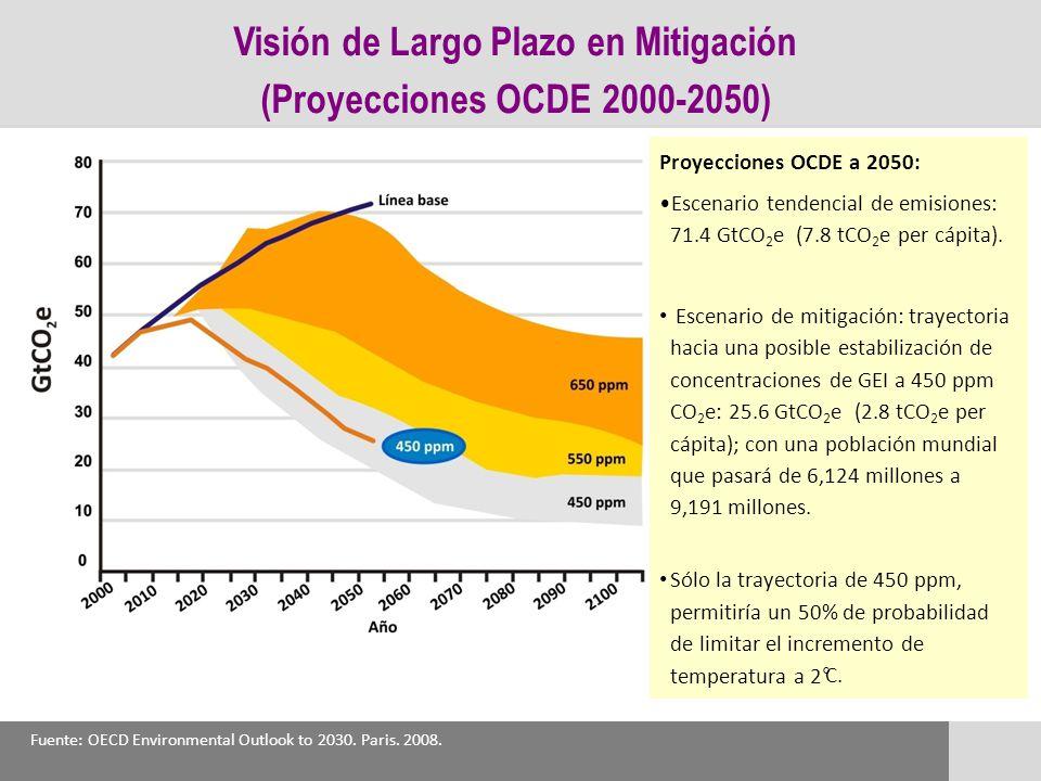 Visión de Largo Plazo en Mitigación (Proyecciones OCDE 2000-2050) Proyecciones OCDE a 2050: Escenario tendencial de emisiones: 71.4 GtCO 2 e (7.8 tCO