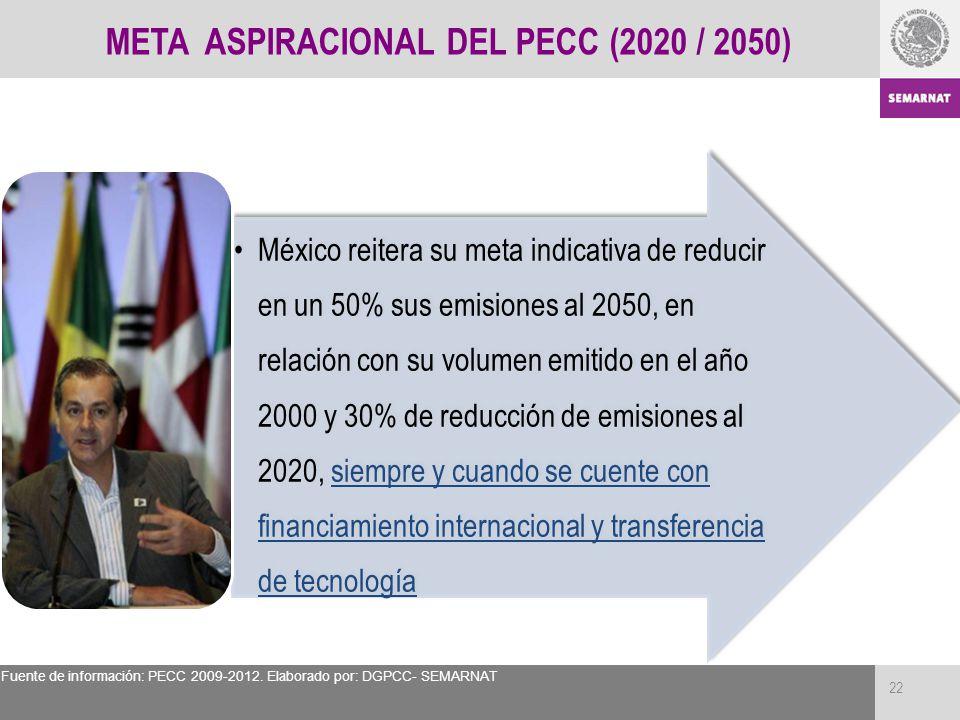 META ASPIRACIONAL DEL PECC (2020 / 2050) México reitera su meta indicativa de reducir en un 50% sus emisiones al 2050, en relación con su volumen emit