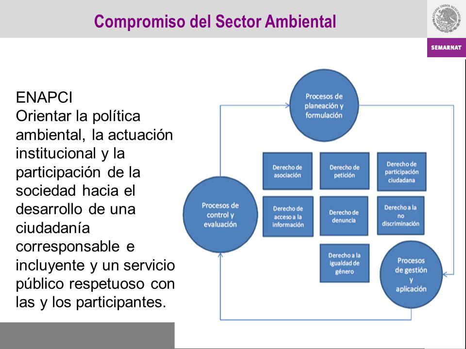 Compromiso del Sector Ambiental ENAPCI Orientar la política ambiental, la actuación institucional y la participación de la sociedad hacia el desarroll