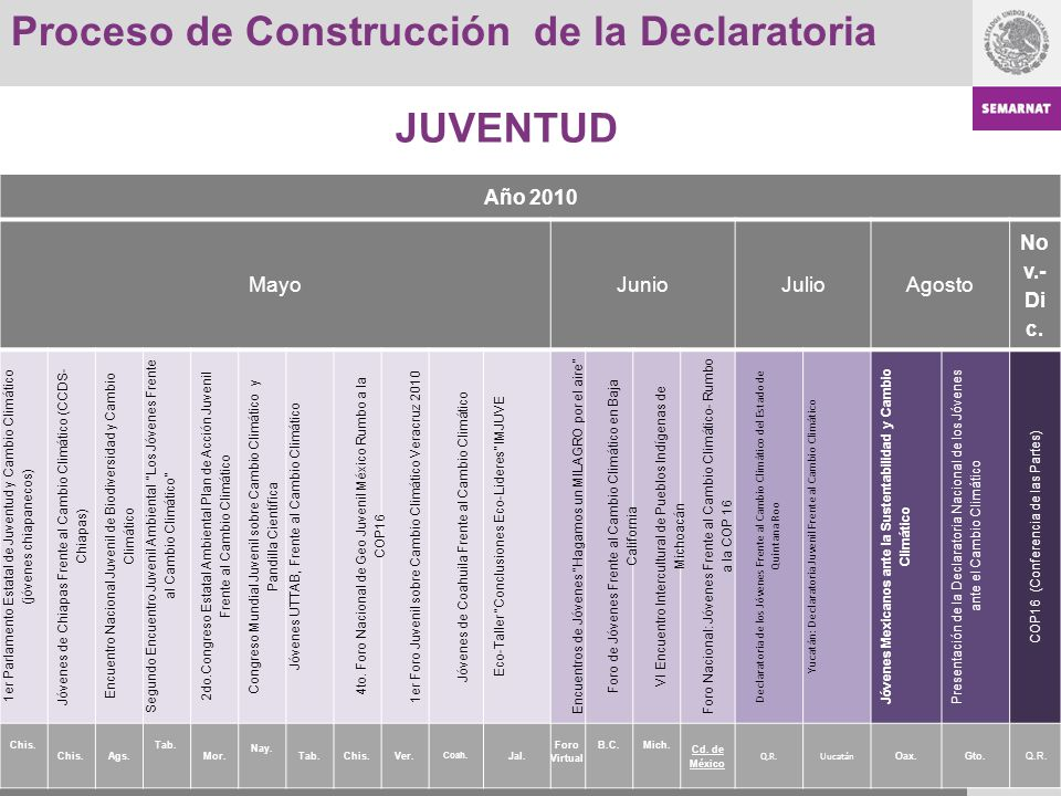 Proceso de Construcción de la Declaratoria Año 2010 MayoJunioJulioAgosto No v.- Di c. 1er Parlamento Estatal de Juventud y Cambio Climático (jóvenes c