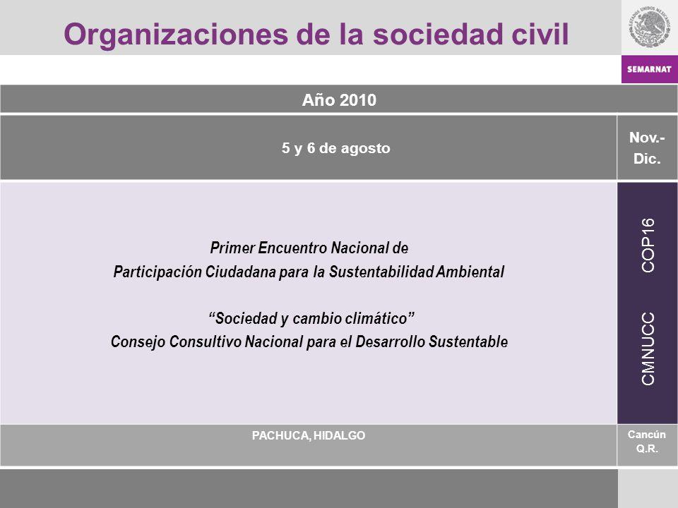 Organizaciones de la sociedad civil Año 2010 5 y 6 de agosto Nov.- Dic. Primer Encuentro Nacional de Participación Ciudadana para la Sustentabilidad A