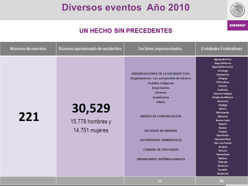 Diversos eventos Año 2010 Número de eventosNúmero aproximado de asistentesSectores representadosEntidades Federativas 221 30,529 15,778 hombres y 14,7