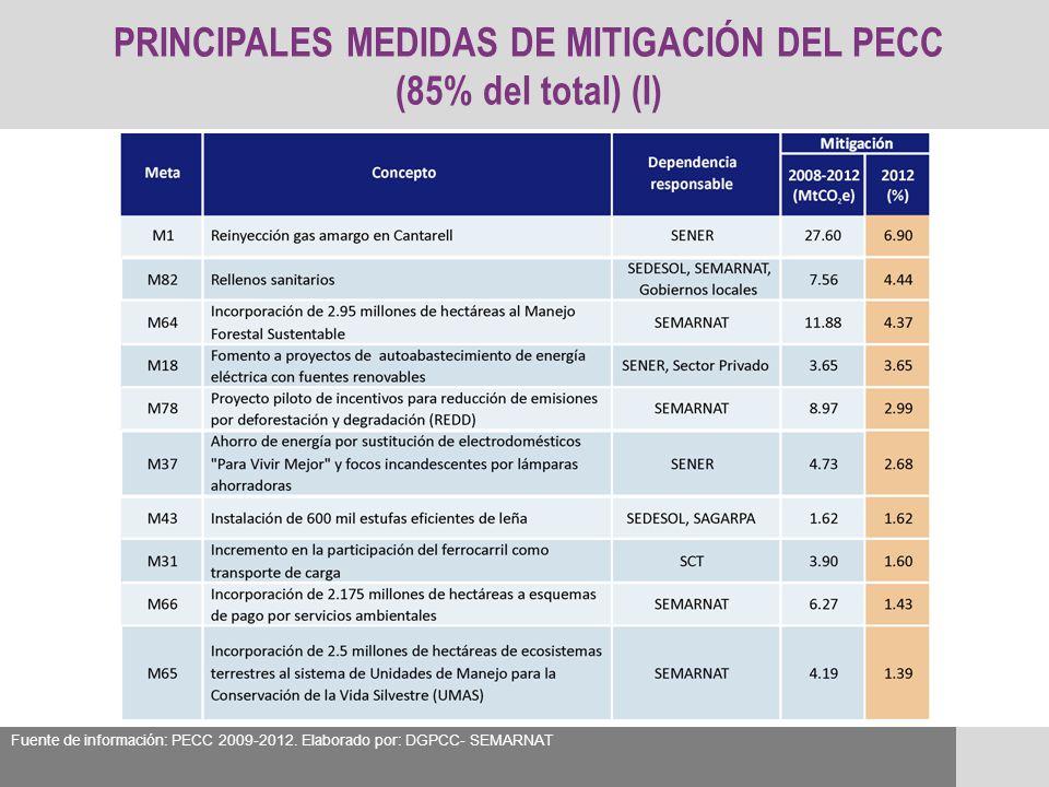 PRINCIPALES MEDIDAS DE MITIGACIÓN DEL PECC (85% del total) (I) Fuente de información: PECC 2009-2012. Elaborado por: DGPCC- SEMARNAT