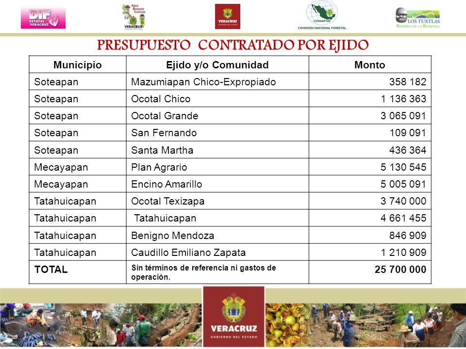 MunicipioEjido y/o ComunidadMonto SoteapanMazumiapan Chico-Expropiado358 182 SoteapanOcotal Chico1 136 363 SoteapanOcotal Grande3 065 091 SoteapanSan