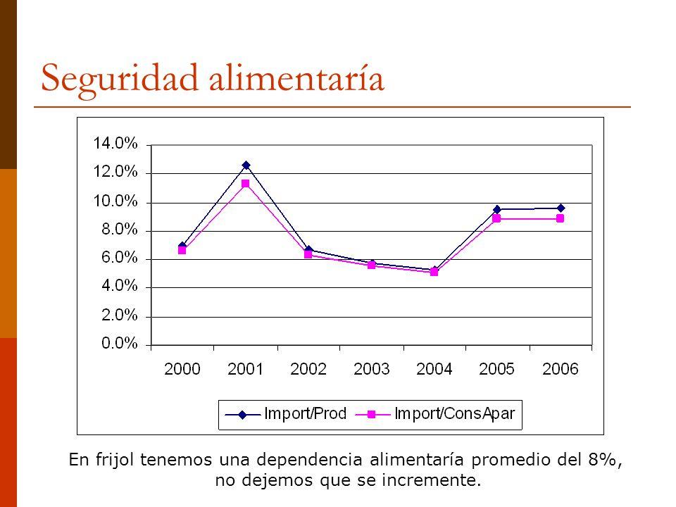 Seguridad alimentaría En frijol tenemos una dependencia alimentaría promedio del 8%, no dejemos que se incremente.