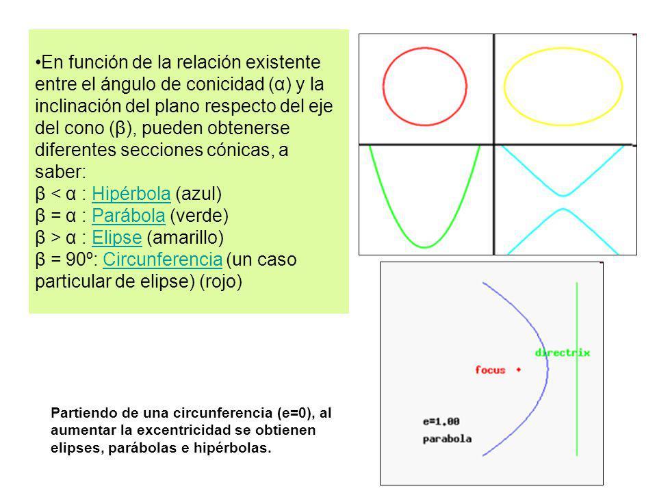 En función de la relación existente entre el ángulo de conicidad (α) y la inclinación del plano respecto del eje del cono (β), pueden obtenerse difere