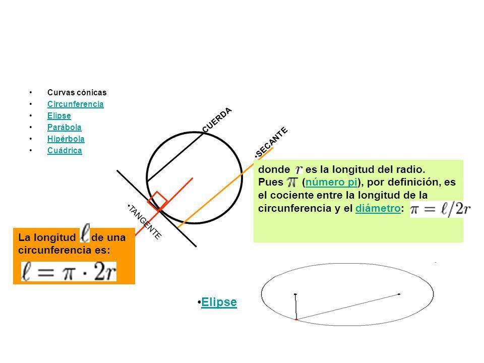 Curvas cónicas Circunferencia Elipse Parábola Hipérbola Cuádrica CUERDA SECANTE TANGENTE La longitud de una circunferencia es: donde es la longitud de
