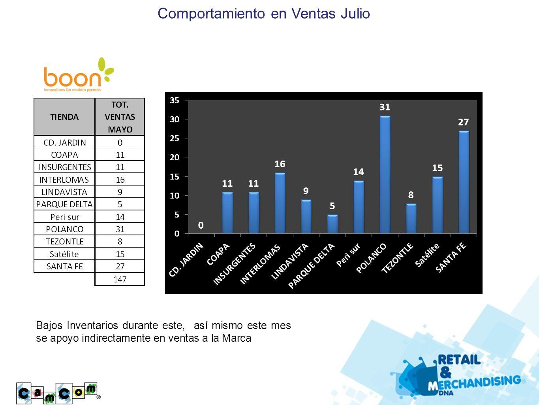 Comportamiento en Ventas Julio Bajos Inventarios durante este, así mismo este mes se apoyo indirectamente en ventas a la Marca