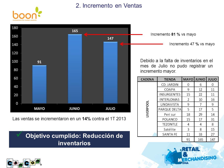 Debido a la falta de inventarios en el mes de Julio no pudo registrar un incremento mayor. Las ventas se incrementaron en un 14% contra el 1T 2013 2.