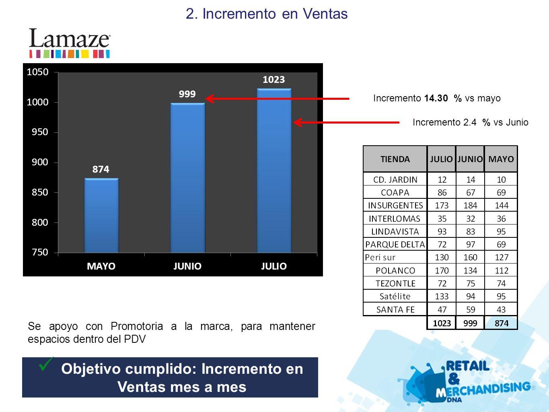 Se apoyo con Promotoria a la marca, para mantener espacios dentro del PDV 2. Incremento en Ventas Incremento 14.30 % vs mayo Incremento 2.4 % vs Junio