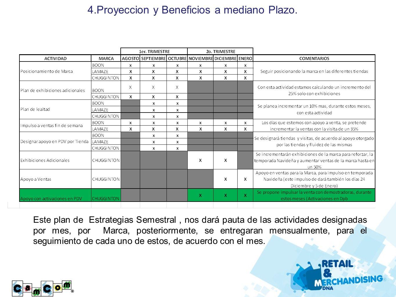 4.Proyeccion y Beneficios a mediano Plazo. Este plan de Estrategias Semestral, nos dará pauta de las actividades designadas por mes, por Marca, poster