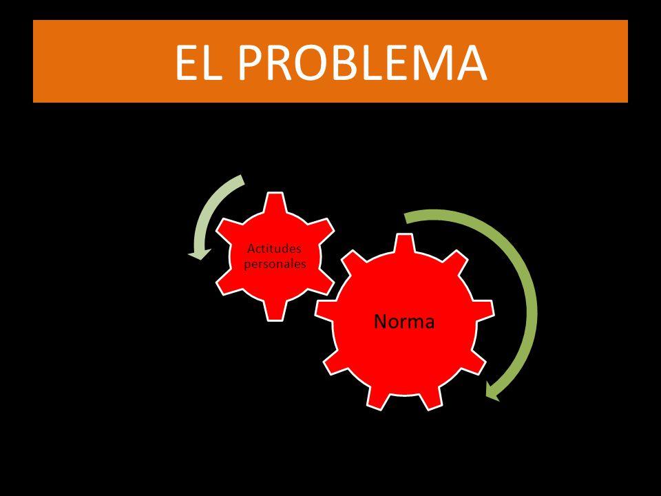 EL PROBLEMA Norma Actitudes personales