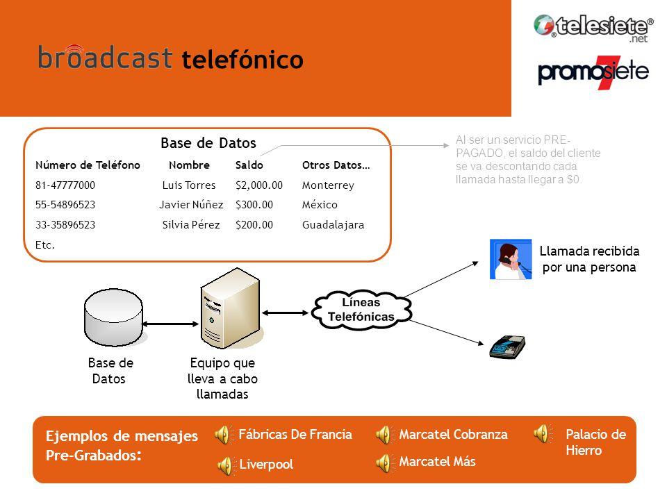 ¿Qué es broadcast telefónico? Promoción de Productos y Servicios. Recordatorios de Pago. Invitación a Eventos. Agradecimiento por la Adquisición de un