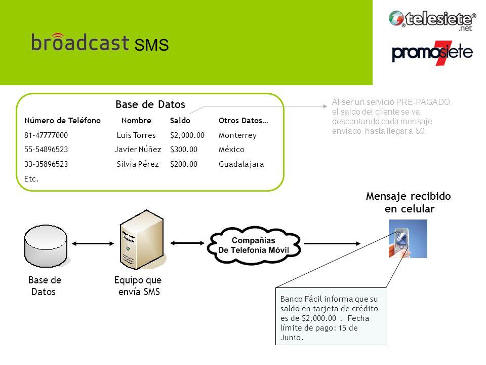 SMS Base de Datos Equipo que envía SMS Mensaje recibido en celular Banco Fácil informa que su saldo en tarjeta de crédito es de $2,000.00.