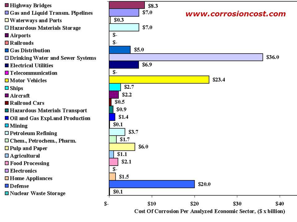 COSTO DE LA CORROSIÓN La corrosión cuesta 300,000 millones de dólares anuales a Estados Unidos. NACE International y CC Technologies realizaron el est