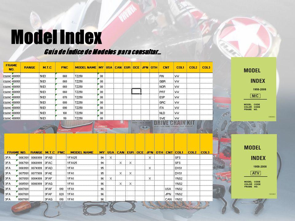 Guía de Índice de Modelos para consultar… Model Index