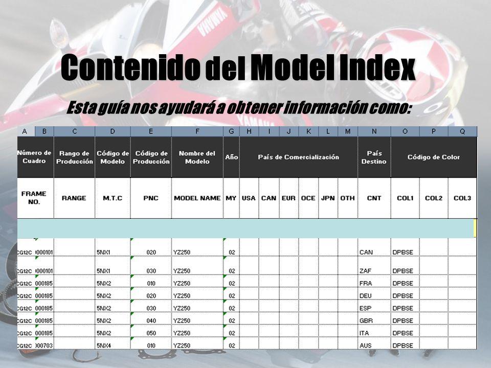 Esta guía nos ayudará a obtener información como: Contenido Model Index Contenido del Model Index