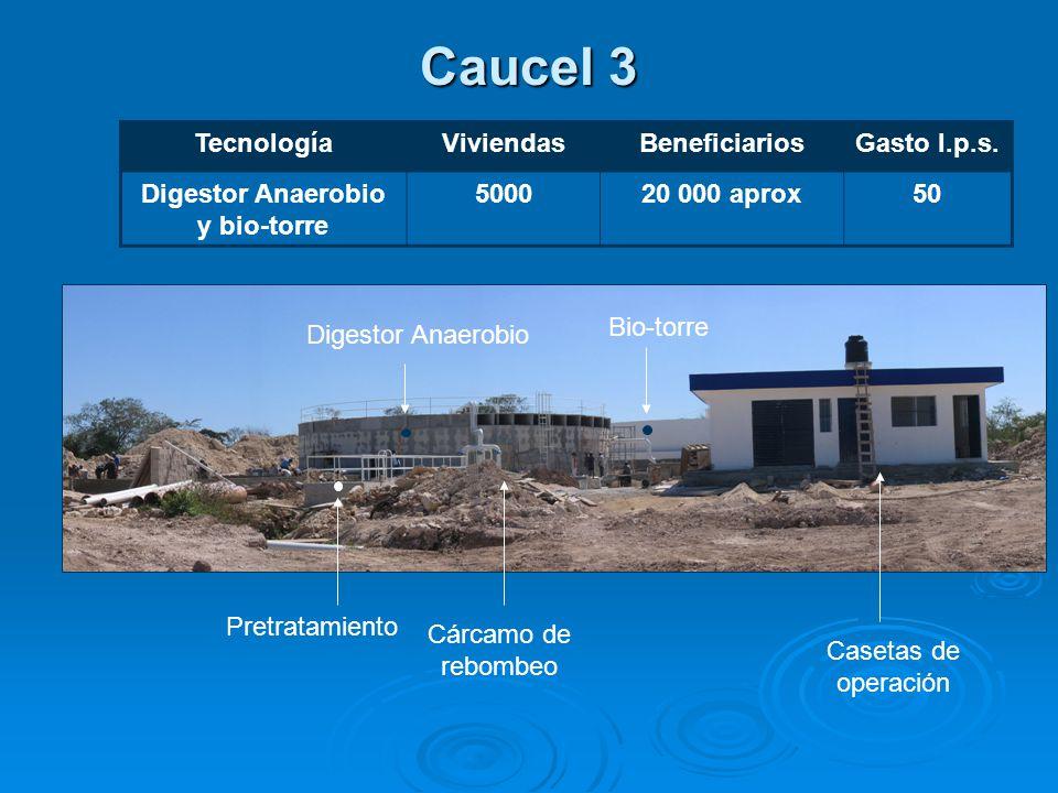 Caucel 3 TecnologíaViviendasBeneficiariosGasto l.p.s.