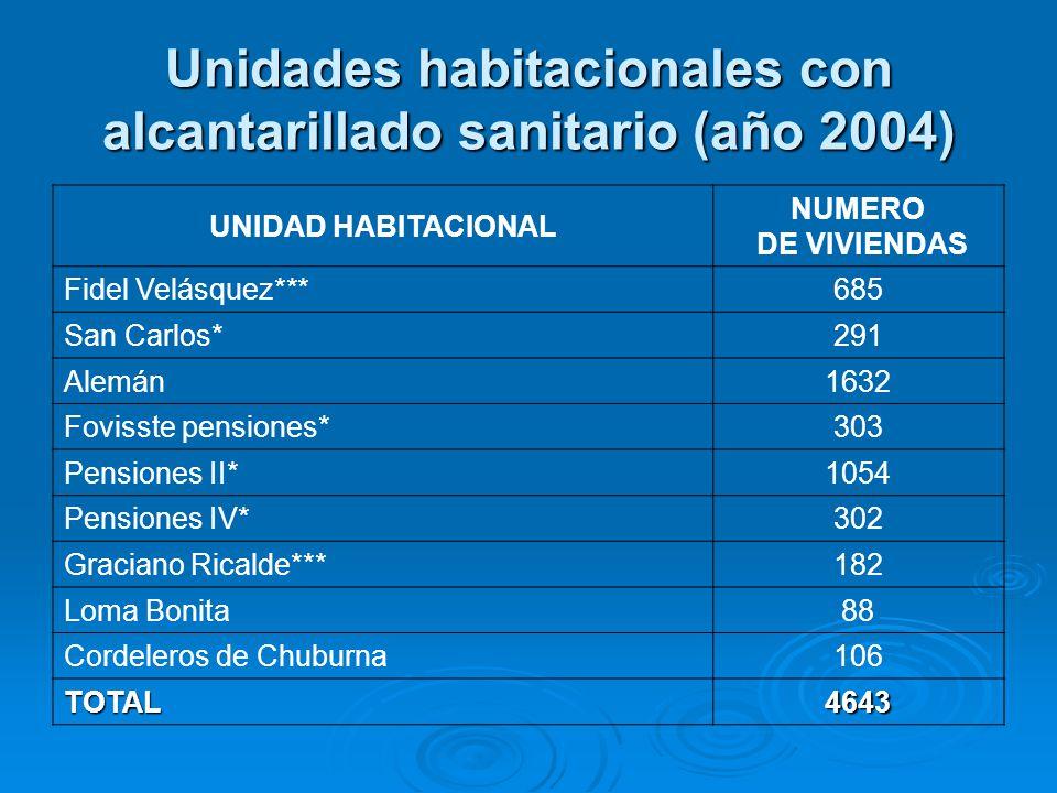 Unidades habitacionales con alcantarillado sanitario (año 2004) UNIDAD HABITACIONAL NUMERO DE VIVIENDAS Fidel Velásquez***685 San Carlos*291 Alemán163
