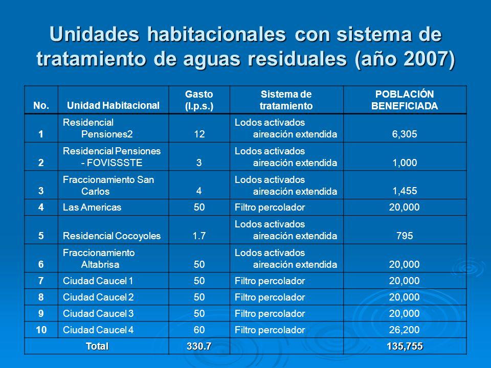 Unidades habitacionales con sistema de tratamiento de aguas residuales (año 2007) No.Unidad Habitacional Gasto (l.p.s.) Sistema de tratamiento POBLACIÓN BENEFICIADA 1 Residencial Pensiones212 Lodos activados aireación extendida6,305 2 Residencial Pensiones - FOVISSSTE3 Lodos activados aireación extendida1,000 3 Fraccionamiento San Carlos4 Lodos activados aireación extendida1,455 4Las Americas50Filtro percolador20,000 5Residencial Cocoyoles1.7 Lodos activados aireación extendida795 6 Fraccionamiento Altabrisa50 Lodos activados aireación extendida20,000 7Ciudad Caucel 150Filtro percolador20,000 8Ciudad Caucel 250Filtro percolador20,000 9Ciudad Caucel 350Filtro percolador20,000 10Ciudad Caucel 460Filtro percolador26,200 Total330.7 135,755