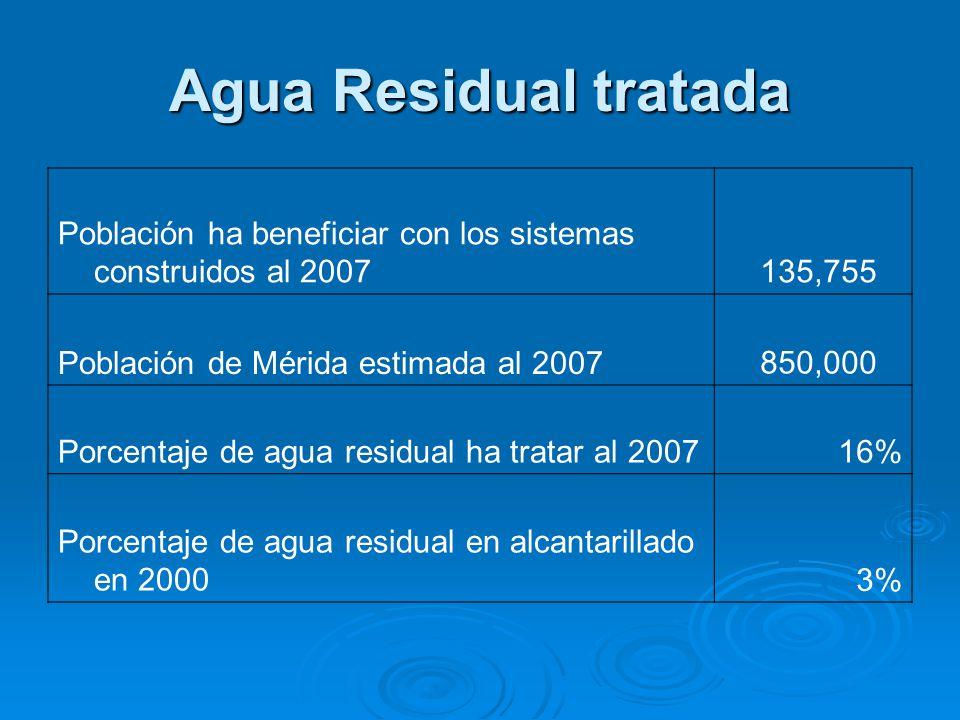 Agua Residual tratada Población ha beneficiar con los sistemas construidos al 2007 135,755 Población de Mérida estimada al 2007 850,000 Porcentaje de agua residual ha tratar al 200716% Porcentaje de agua residual en alcantarillado en 20003%